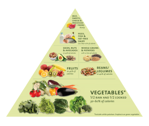 Nutrient-dense Foods